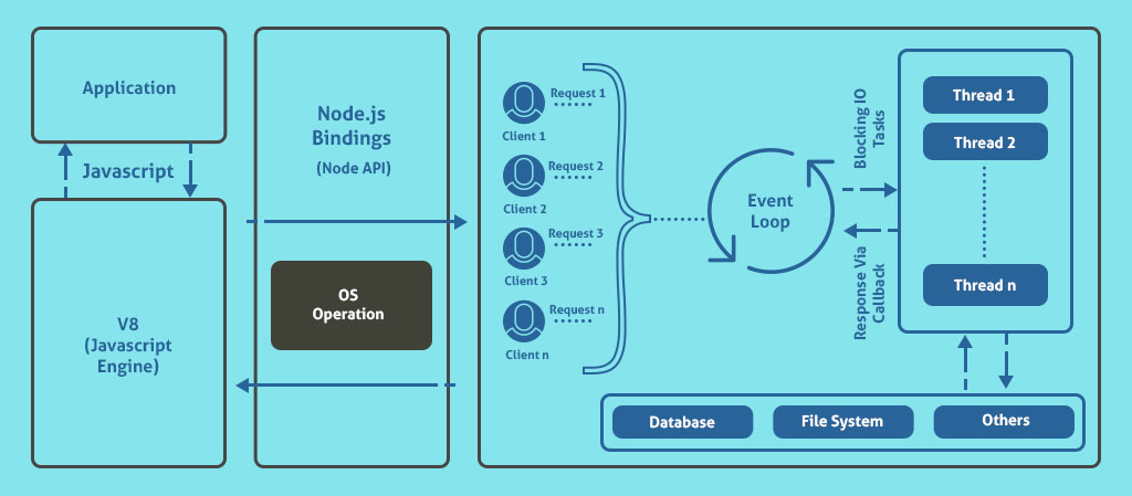 Node.js Non-Blocking IO