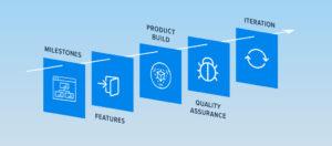 Monitor App Development Process
