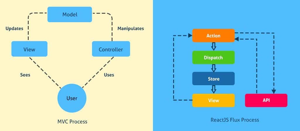 ReactJS Process
