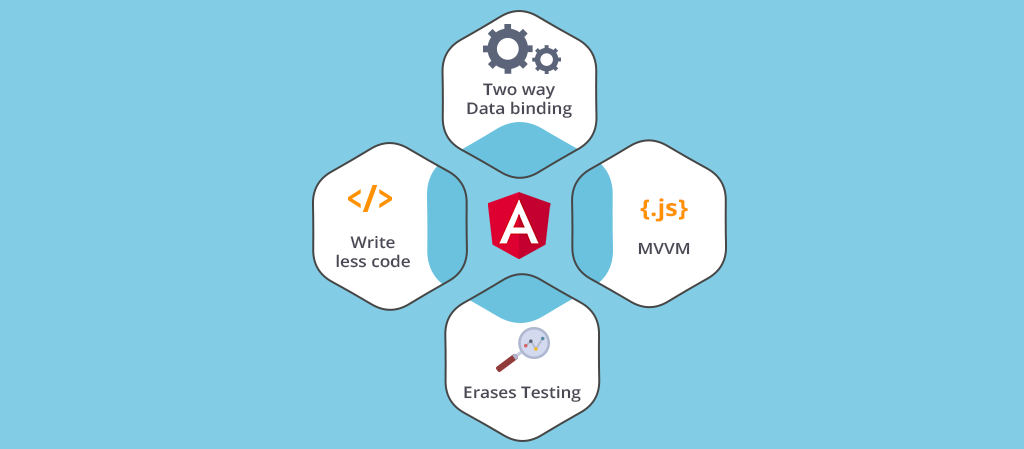 What exactly is Angular