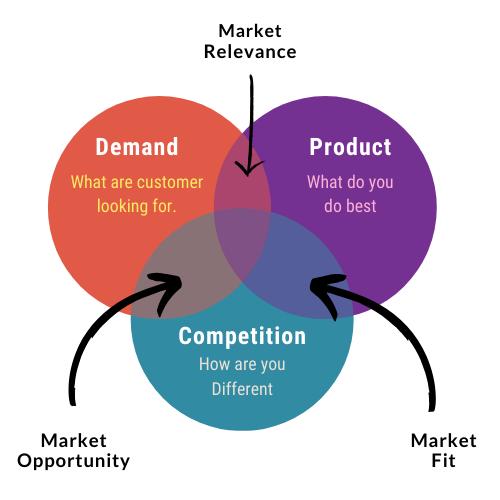 Application development Product market fit not achieved