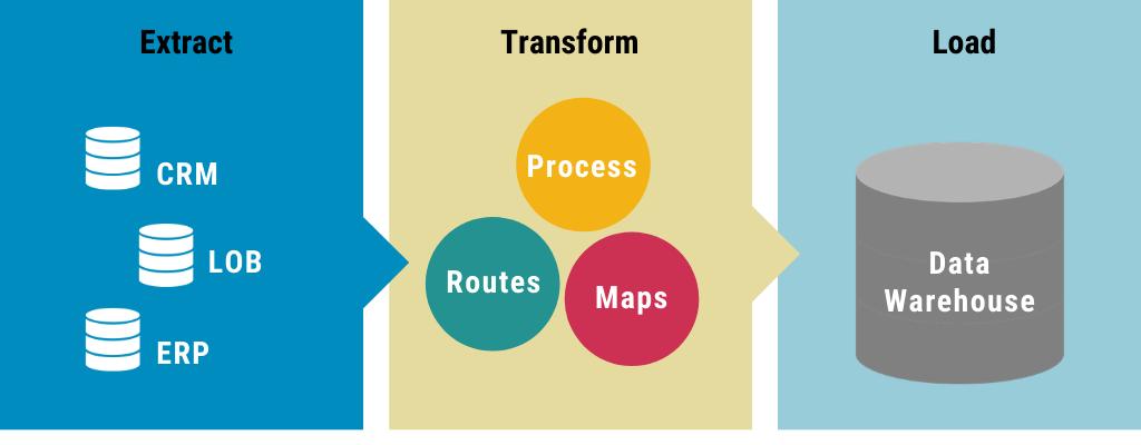 ETL Process Management