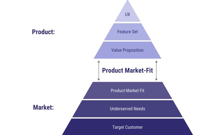 Achieving Product Market Fit