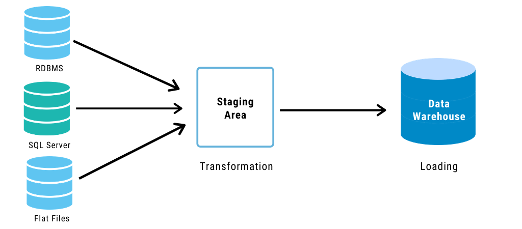 Components of Data Engineering