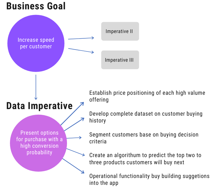 Data strategy business goal