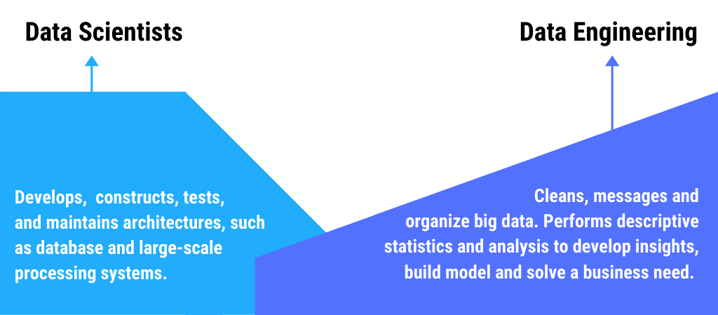 Differences between Data Scientists and Data Engineering