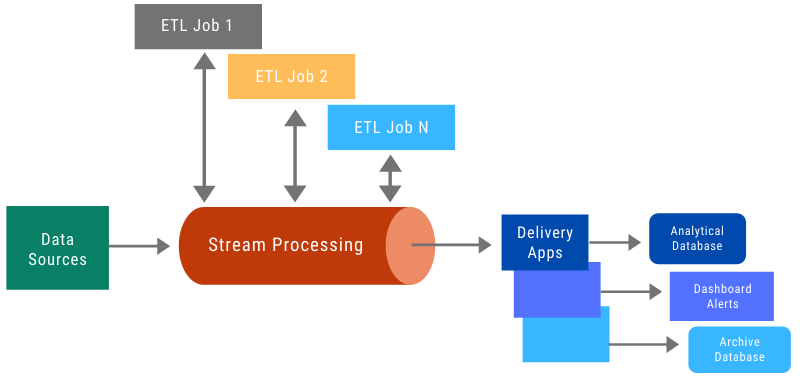 ETL Execution through Stream Processing